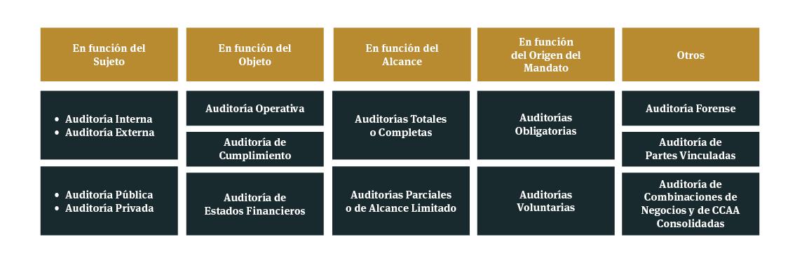 Tipos de Auditorías de cuentas según características